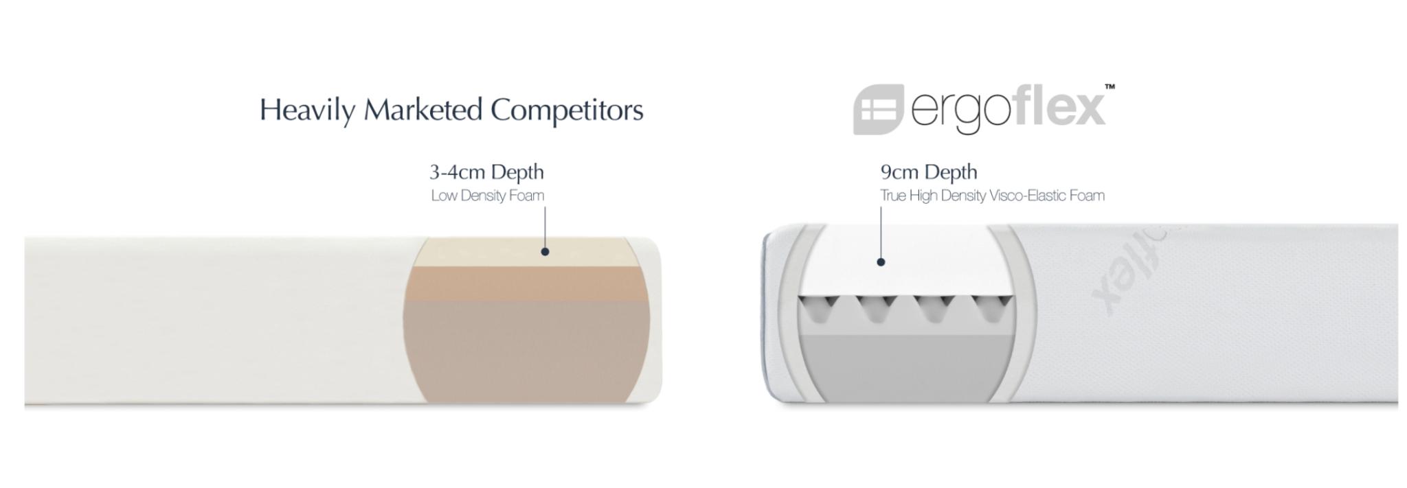 Ergoflex Mattress comparison