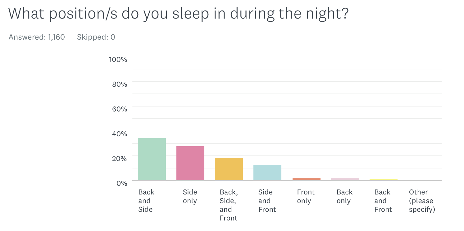 Sleep and Bedding Survey